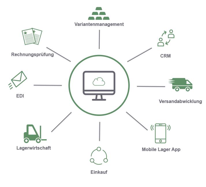 Warenwirtschaft Online ERP Cloud reybex