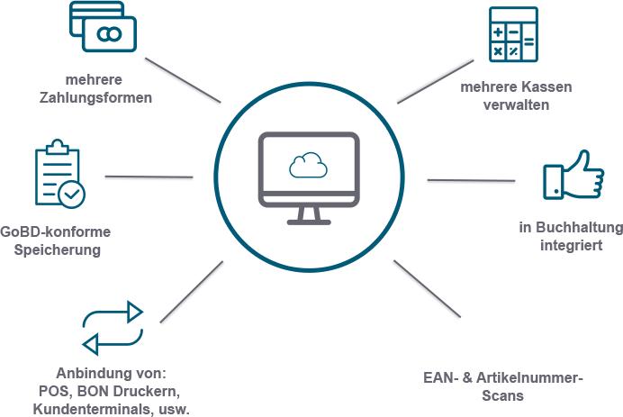 Kasse Cloud ERP reybex
