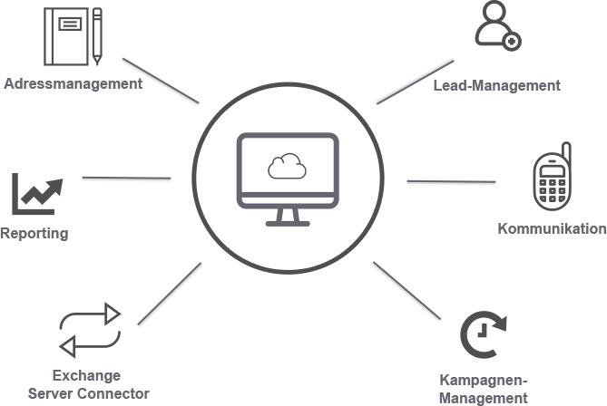 CRM Cloud ERP reybex