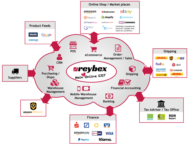 ERP Cloud Features and Interface Hosted in Germany