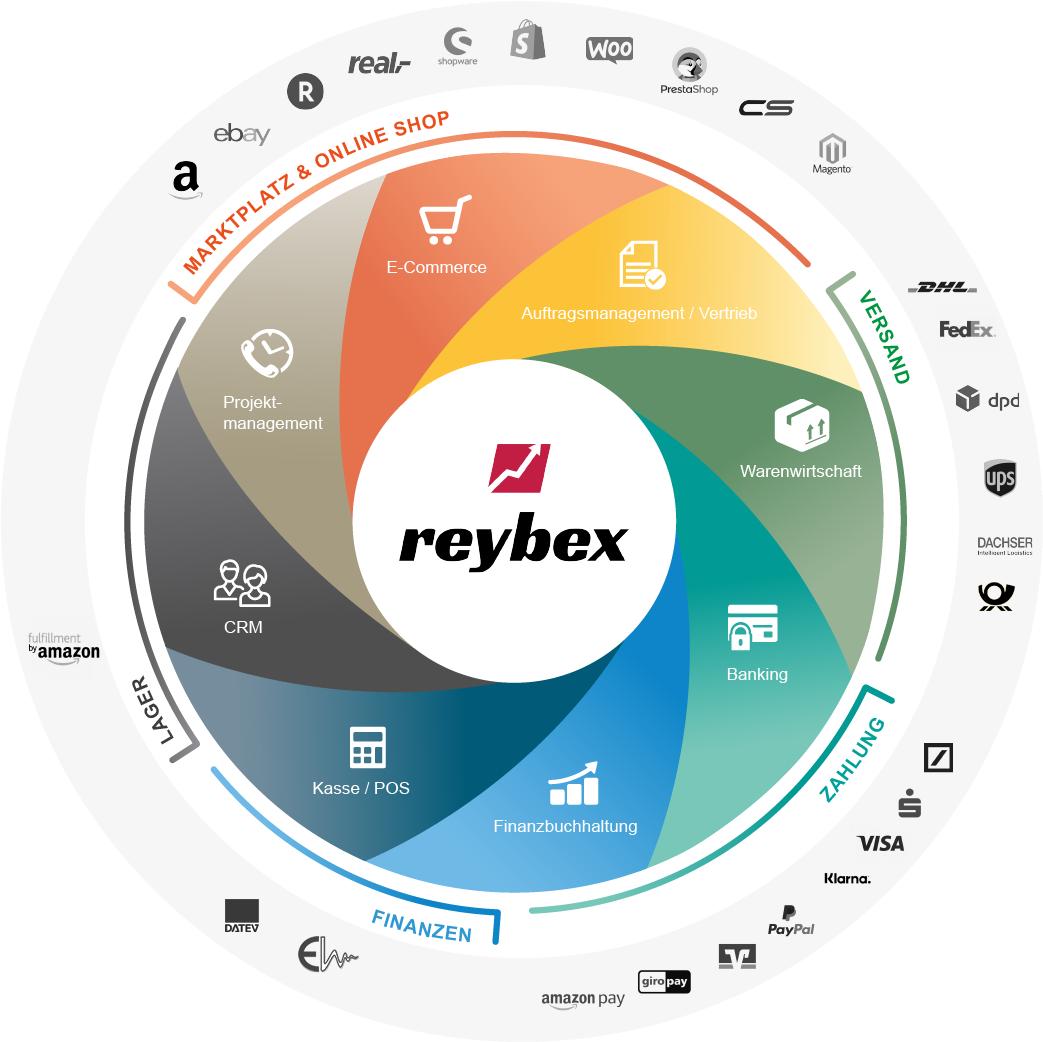 reybex Funktionen & Schnittstellen