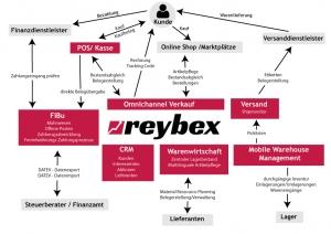 reybex Workflow